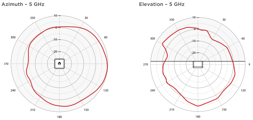 Azimuth and Elevation - 5 GHz
