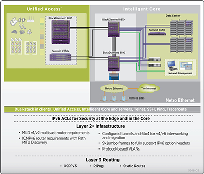 Figure 5: Edge-to-Core IPv6-Enabled Infrastructure