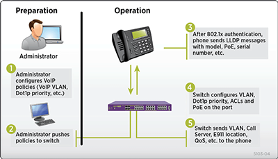 Figure 2: VoIP Auto Configuration with ExtremeXOS Universal Port